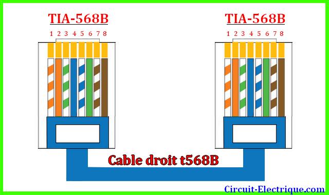 Branchement Prise Rj45 Norme a ou b   code couleur rj45   Circuit